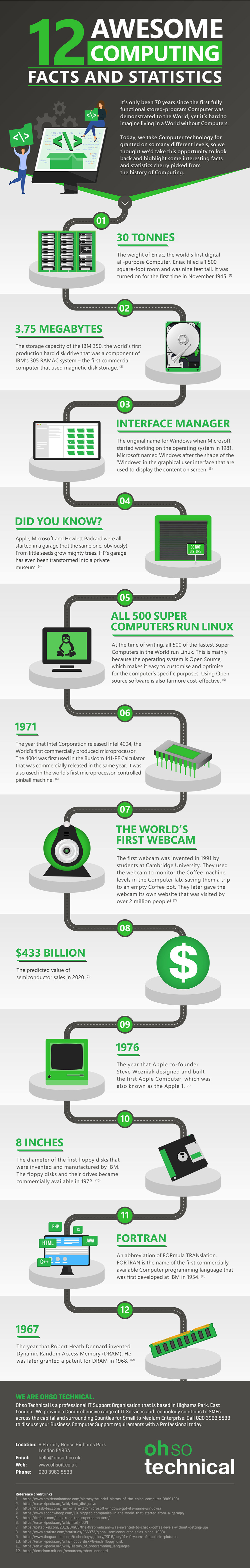 Computing Facts infographic