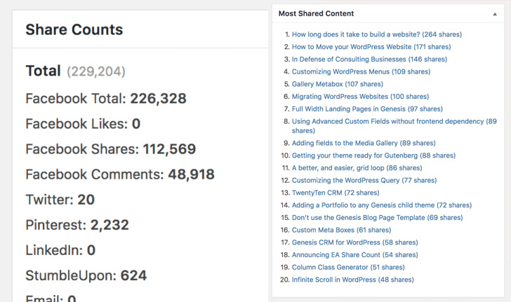Shared Counts - Best WordPress Social Media plugin
