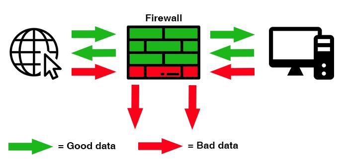 Why do I need a Business Firewall?